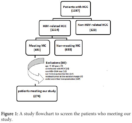clinical-microbiology-study-flowchart-screen