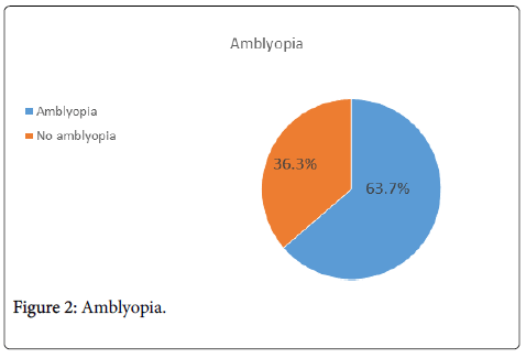 clinical-ophthalmology-Amblyopia