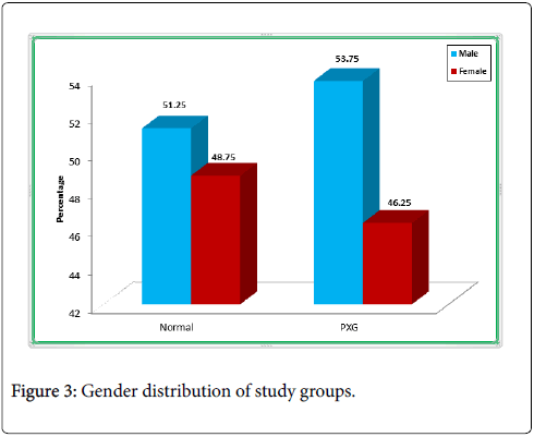 clinical-ophthalmology-Gender-distribution