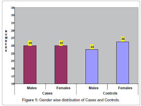 clinical-pathology-Gender-Cases