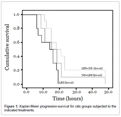 clinical-pathology-Kaplan-Meier-rats