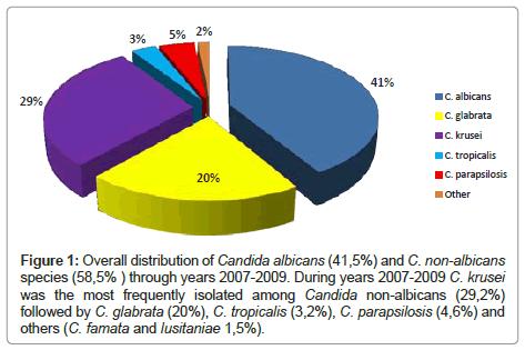 clinical-pathology-Overall-distribution