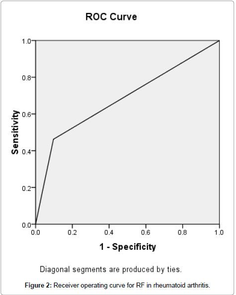 clinical-pathology-curve-arthritis