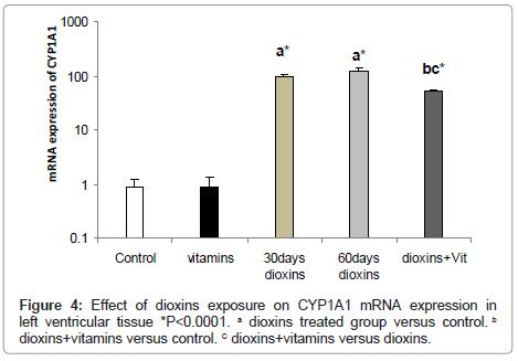 clinical-pathology-dioxins-exposure