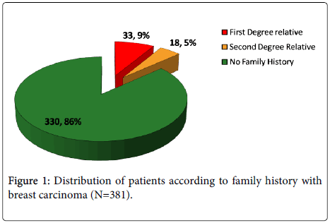 clinical-pathology-family-history