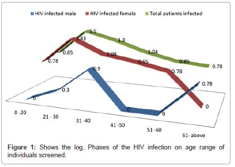 clinical-pathology-infection-range