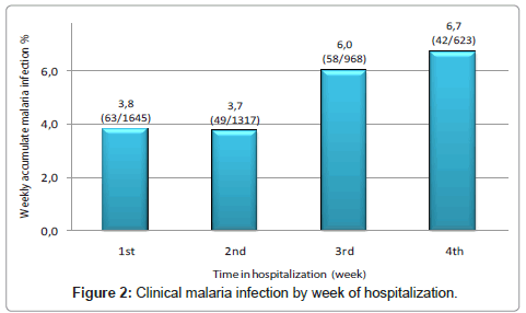 clinical-pathology-malaria-week