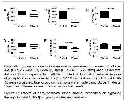 clinical-pathology-signaling-ethanol