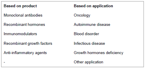 Commercializing Biosimilar: Challenges, Strategies and Finding Path