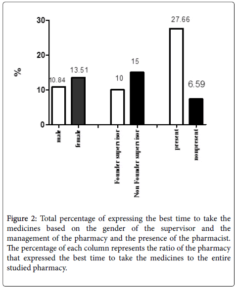 clinical-research-bioethics-Total-percentage