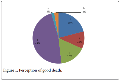 clinical-research-bioethics-good-death