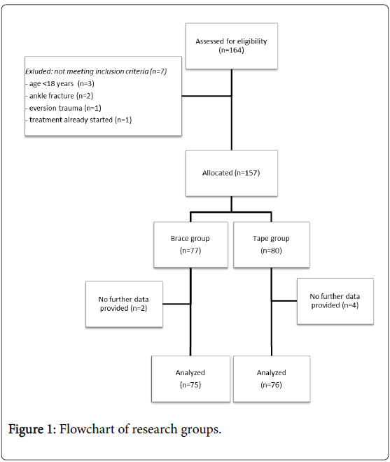 clinical-research-foot-ankle-Flowchart