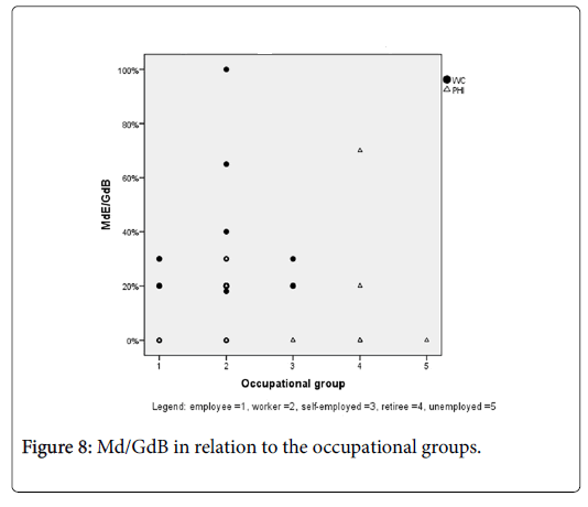 clinical-research-foot-occupational-groups