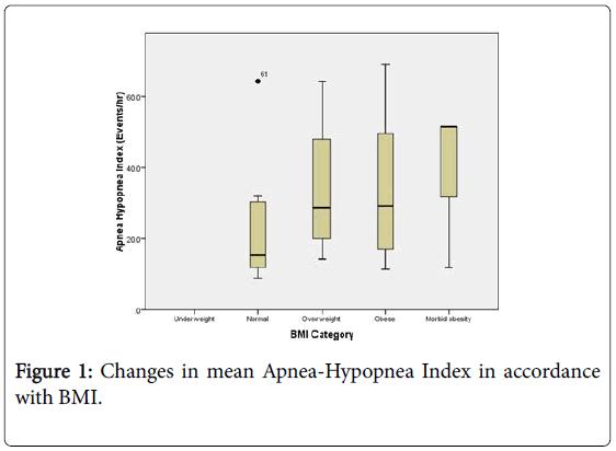 clinical-respiratory-diseases-Apnea-Hypopnea