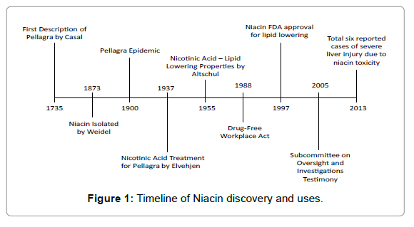 clinical-toxicology-Niacin-discovery