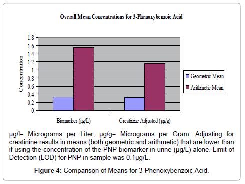 clinical-toxicology-Phenoxybenzoic-Acid