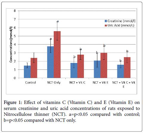 clinical-toxicology-Vitamin-serum