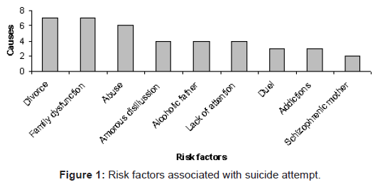 clinical-toxicology-suicide-attempt