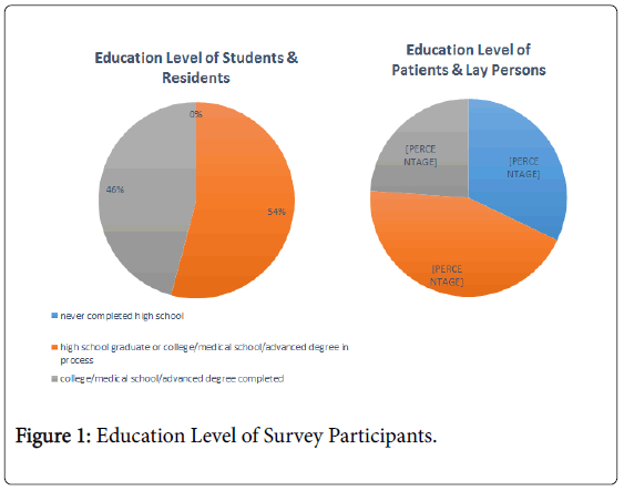 clinical-toxicology-survey-participants