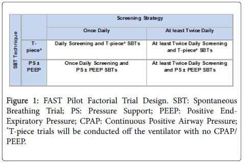clinical-trials-Pilot-Factorial