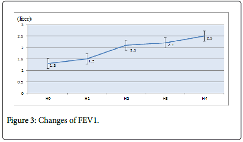 clinical-trials-therapy-Changes-FEV1