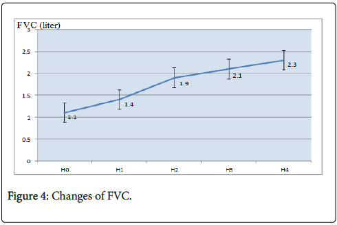 clinical-trials-therapy-Changes-FVC