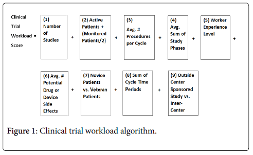 clinical-trials-therapy-workload-algorithm