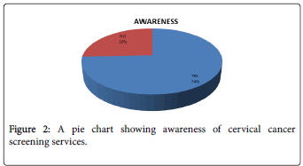 Dating a cancer pie chart