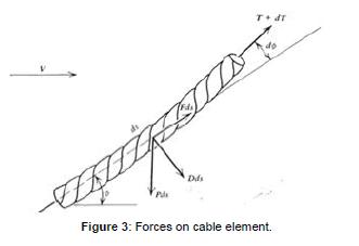 coastal-development-Forces-cable