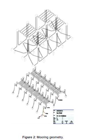 coastal-development-Mooring-geometry
