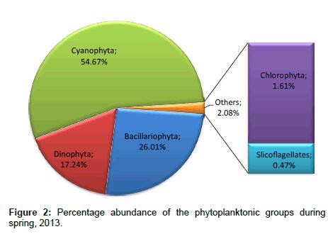 coastal-development-Percentage-abundance
