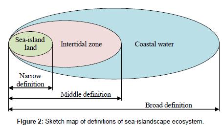 coastal-development-Sketch