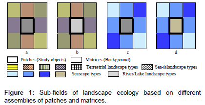 coastal-development-Sub-fields