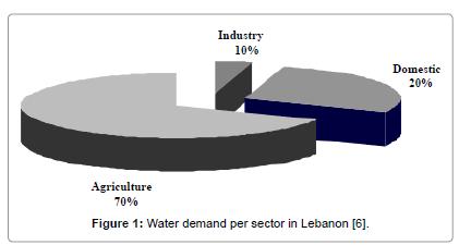 coastal-development-Water-demand