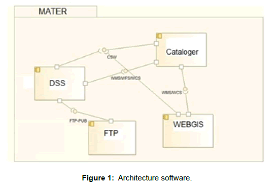 coastal-development-architecture-software