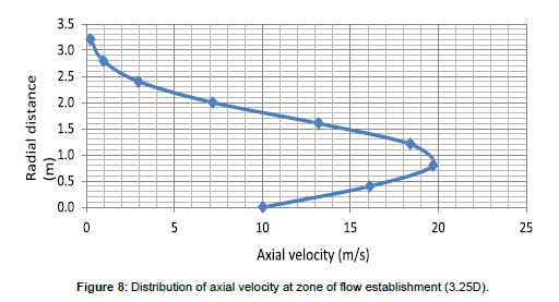 coastal-development-axial-velocity
