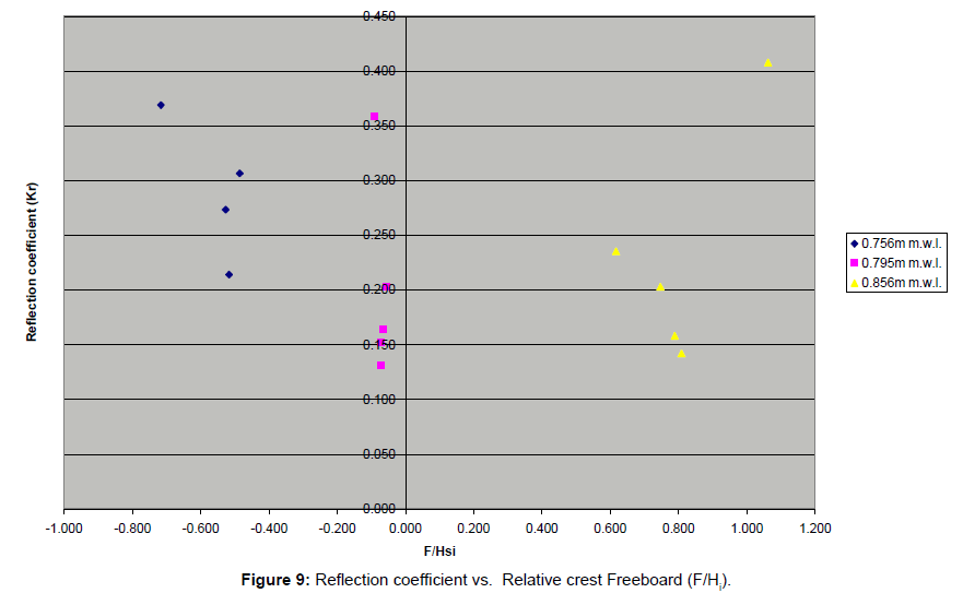 coastal-development-coefficient-crest-freeboard