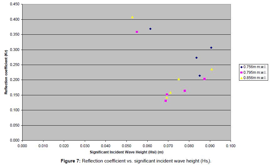 coastal-development-coefficient-incident-wave