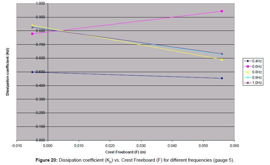 coastal-development-dissipation-coefficient-frequencies