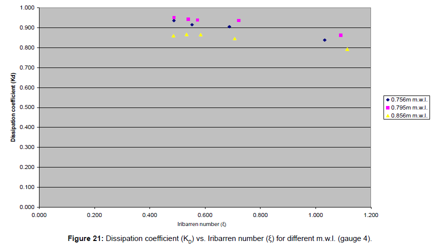 coastal-development-dissipation-coefficient-iribarren
