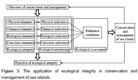coastal-development-ecological-integrity
