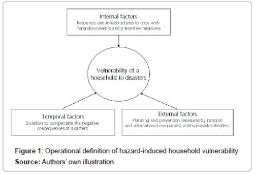 coastal-development-hazard-induced