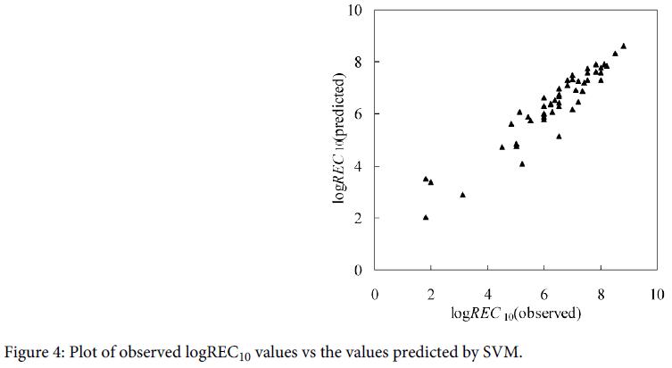 coastal-development-observed-values-predicted