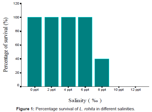 coastal-development-percentage-survival-salinities