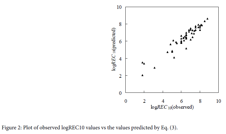 coastal-development-plot-values-predicted