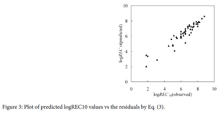 coastal-development-predicted-values-residuals