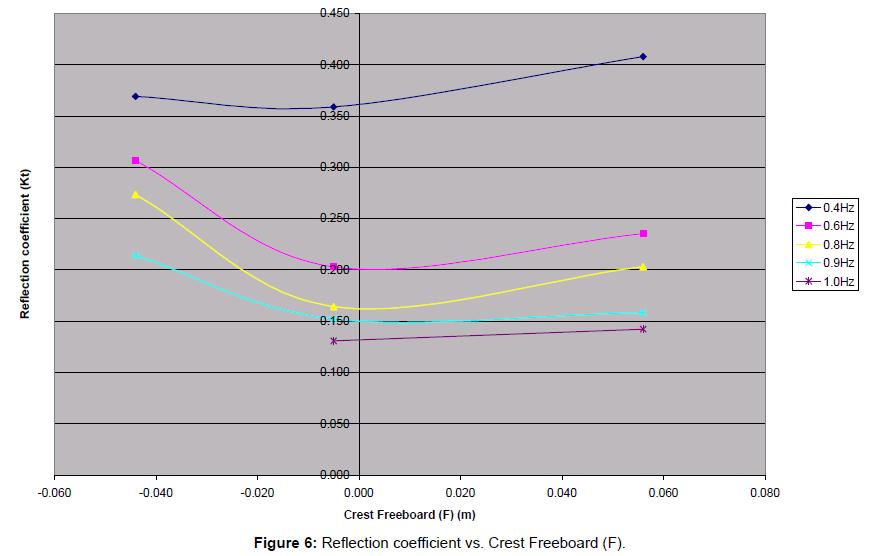 coastal-development-reflection-coefficient-freeboard