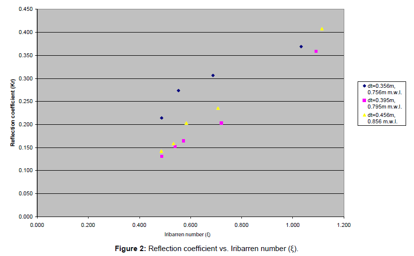 coastal-development-reflection-coefficient-iribarren