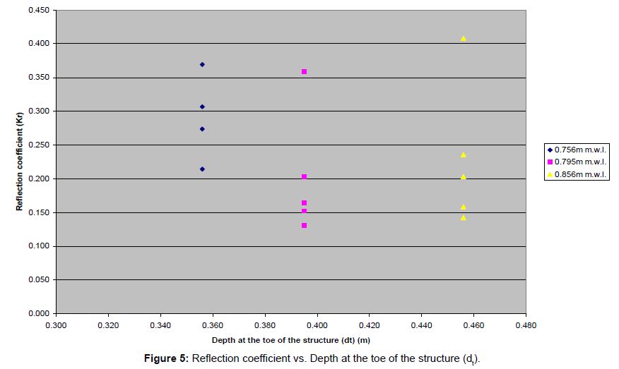 coastal-development-reflection-coefficient-toe