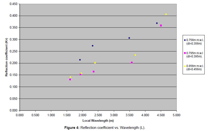 coastal-development-reflection-coefficient-wavelength